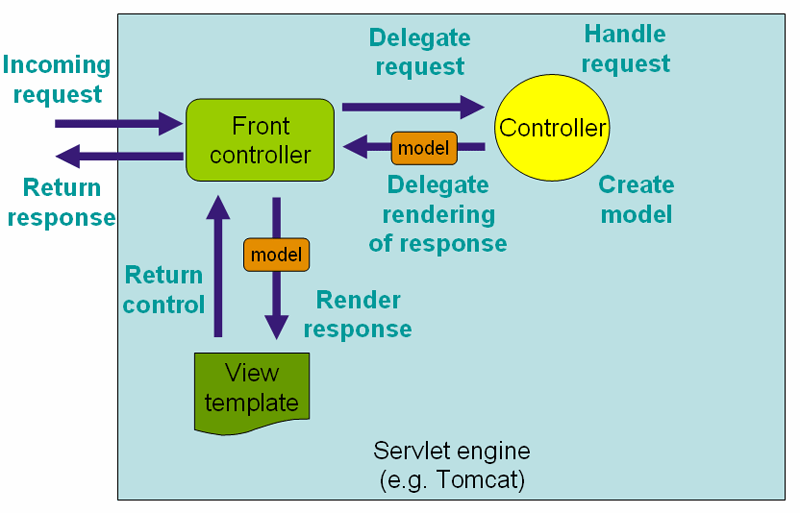 Spring MVC and the Mediator Pattern