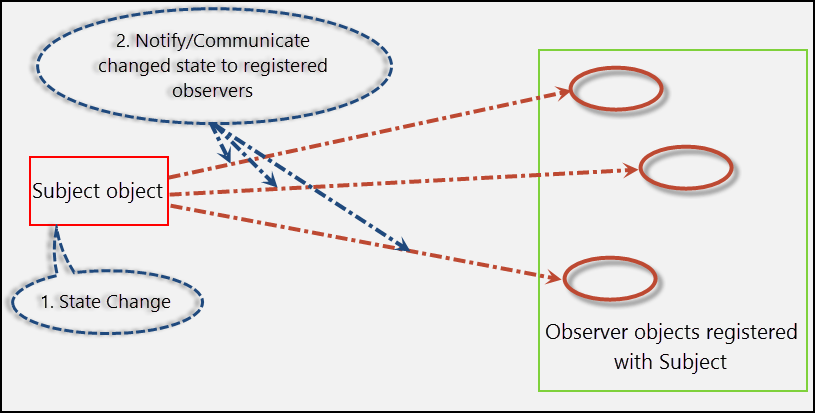 Subject and Observer objects in the Observer pattern,.