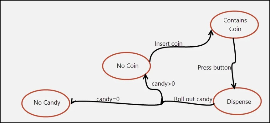 State Diagram of the Candy Vending Machine
