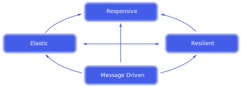 traits of reactive systems