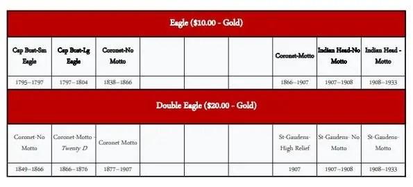 type set coins - set 4