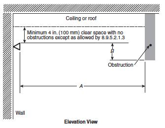 Sidewall sprinklers and ceiling obstructions sprinkler age for Room design method nfpa 13
