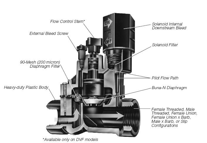sprinkler timer wiring diagram case ih 5240 rain bird 100-dv-npt 1