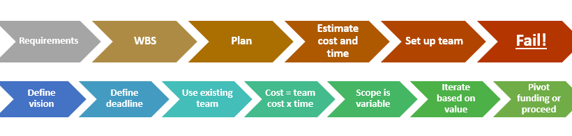 agile budgeting