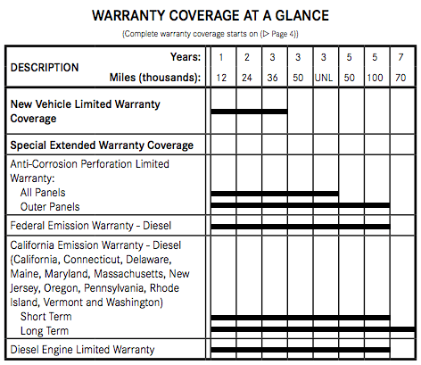 Mercedes Sprinter 2016 warranty periods at-a-glance