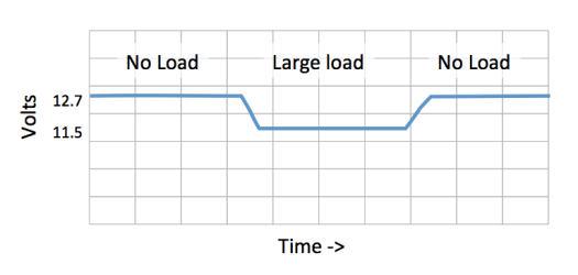 Voltage sag under load