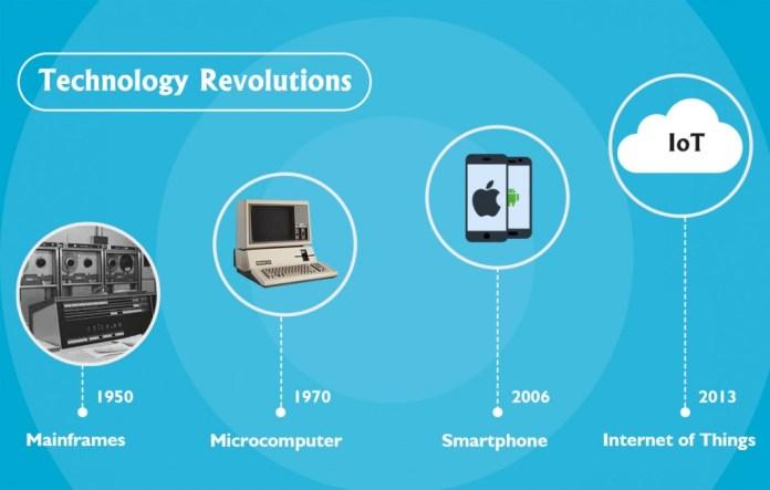 technology revolution