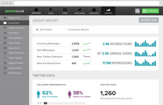 analytics report example