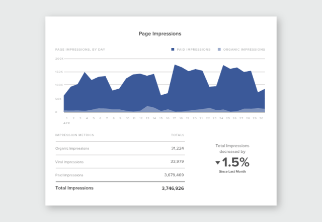 New Facebook Pages Report Page Impressions