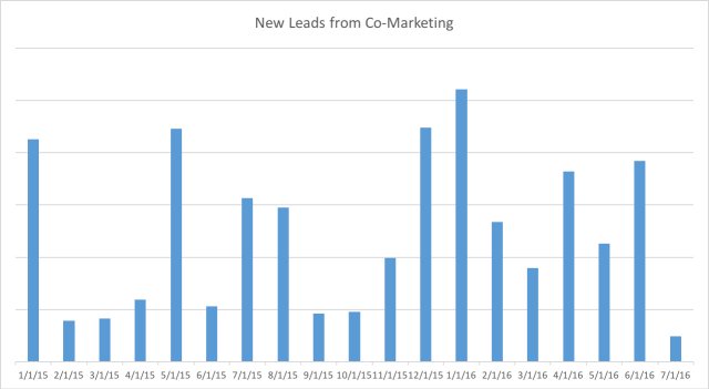 New Leads from Co-Marketing