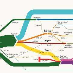 How To Do A Sankey Diagram 2002 Ford 3 0 Engine Canada Diagrams