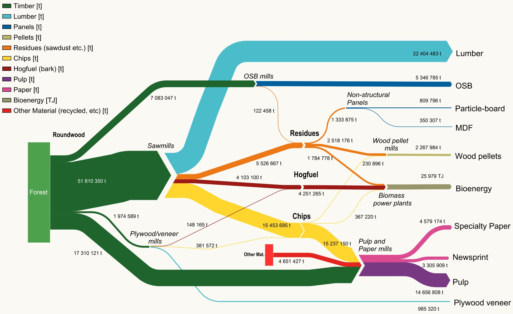 hight resolution of this sankey diagram shows one specific scenario for a downstream flow of wood fibre from canadian forests to products flows are in metric tonnes probably