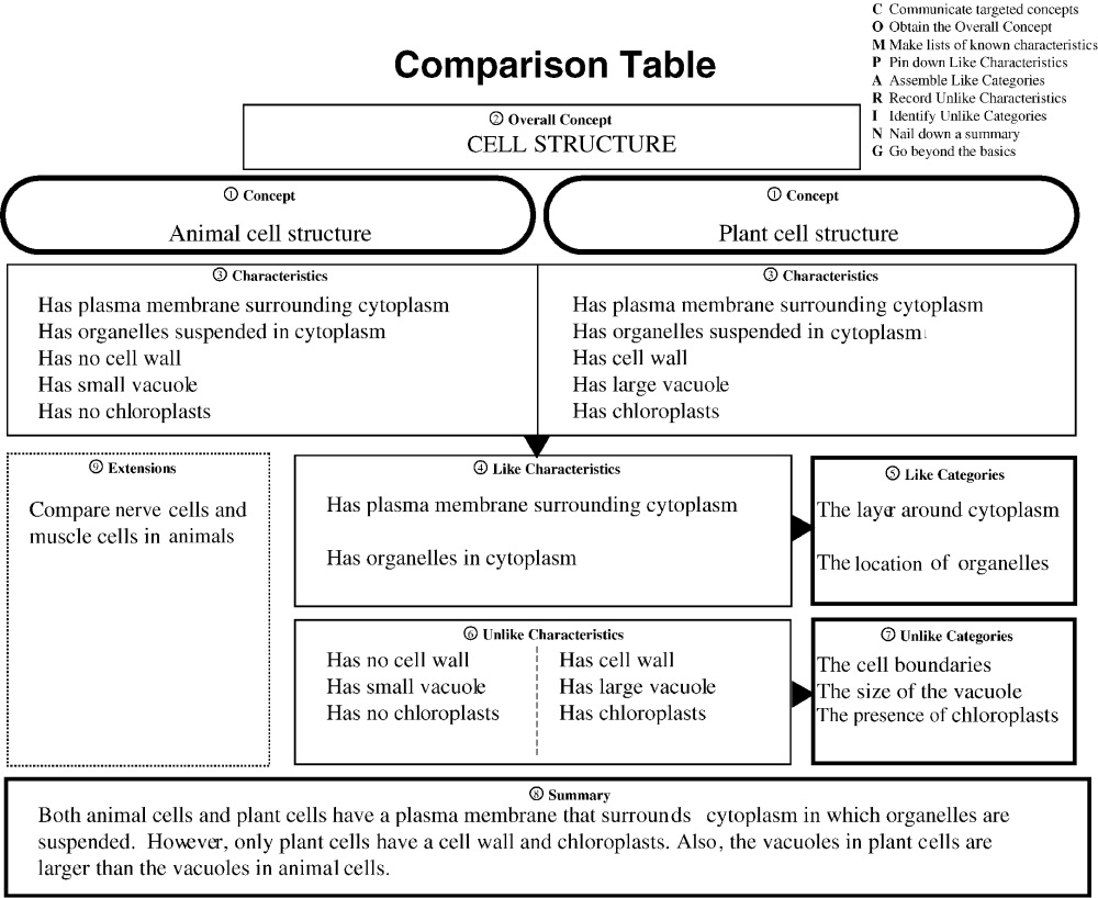 medium resolution of comparison of plant and animal cells 5849 10 1016 s0735 004x 04 17006 7