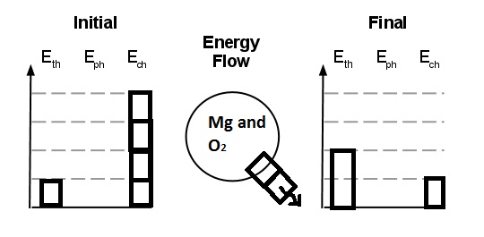 spsphysicalscience / Lesson 2-12 Energy in Reactions