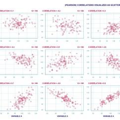 Define Scatter Diagram In Statistics 2008 Chevy Cobalt Lt Radio Wiring Spss Correlation Analyis Simple Tutorial
