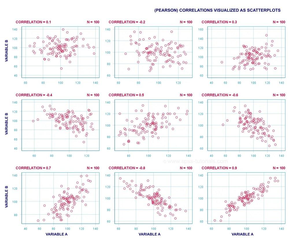 medium resolution of spss correlation analysis nice scatterplot