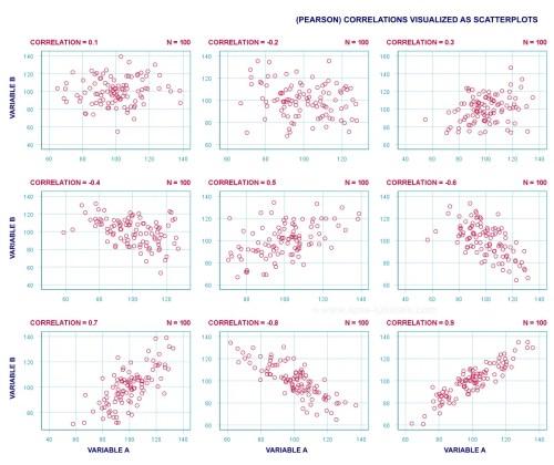 small resolution of spss correlation analysis nice scatterplot