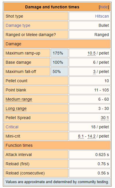 scattergun stats