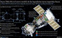 Soyuz TMA M, Principales Actualizaciones. Infografía: © RIA Novosti. Nadezhda Andrianova.