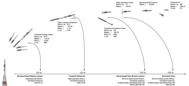 Esquema detallado del ciclo en las etapas del cohete Soyuz. Fuente: Roscosmos/TsUP
