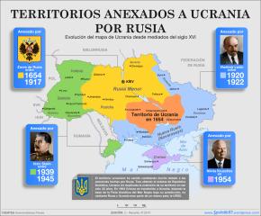 Territorios Anexados a Ucrania por Rusia desde mediados del siglo XVI. Mapa: C - Records.