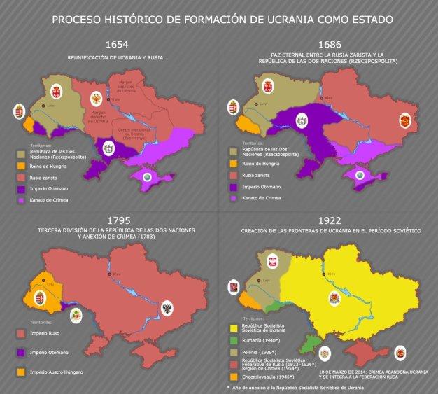 Proceso histórico de formación de Ucrania como estado. Gráfico: La Voz De Rusia.