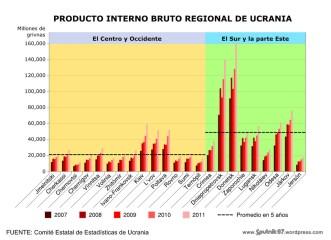 PIB Regional de Ucrania. Ilustración: C - Records.