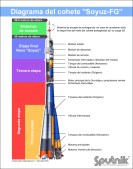 Esquema ilustrado del cohete portador Soyuz-FG.