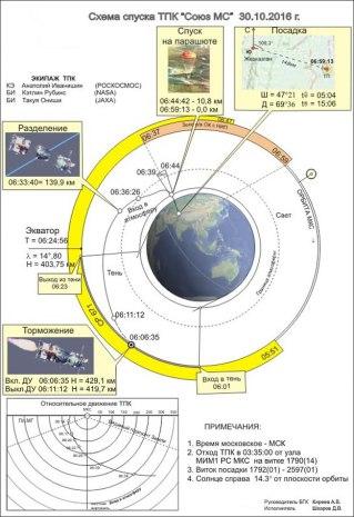 Soyuz MS-01: Perfil de desacoplamiento y vuelo de regreso a la Tierra. Fuente: Roscosmos/TsUP.