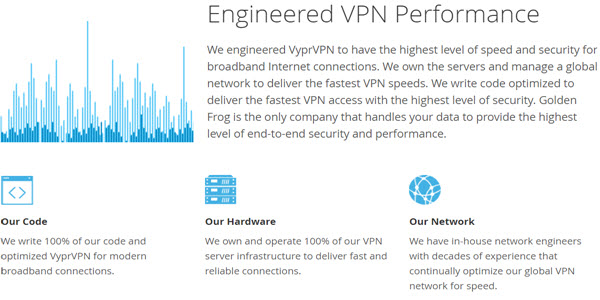 VyprVPN Review Performace