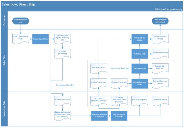Intercompany Transactions flow chart