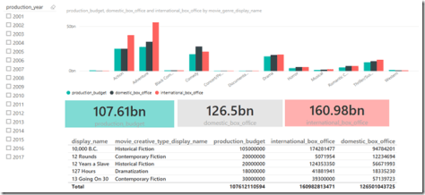 Power BI Dashboard without formatting