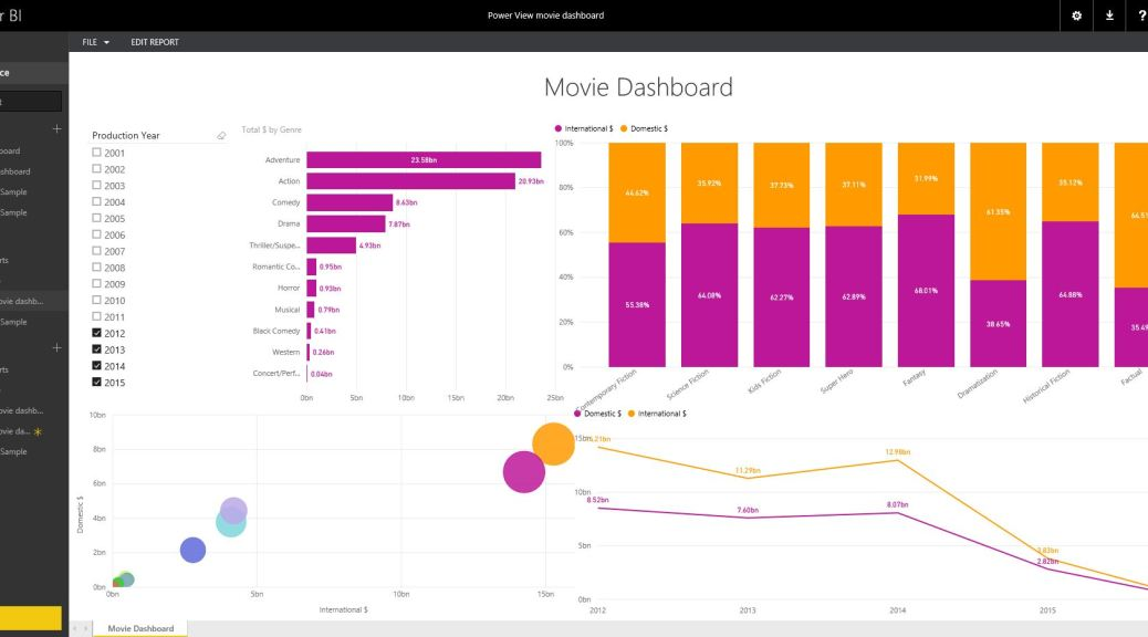 Power View in Power BI