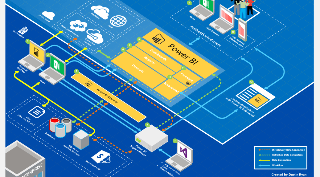 Power BI Architecture    Diagram    v3 is Now Available    Data and Analytics with Dustin Ryan