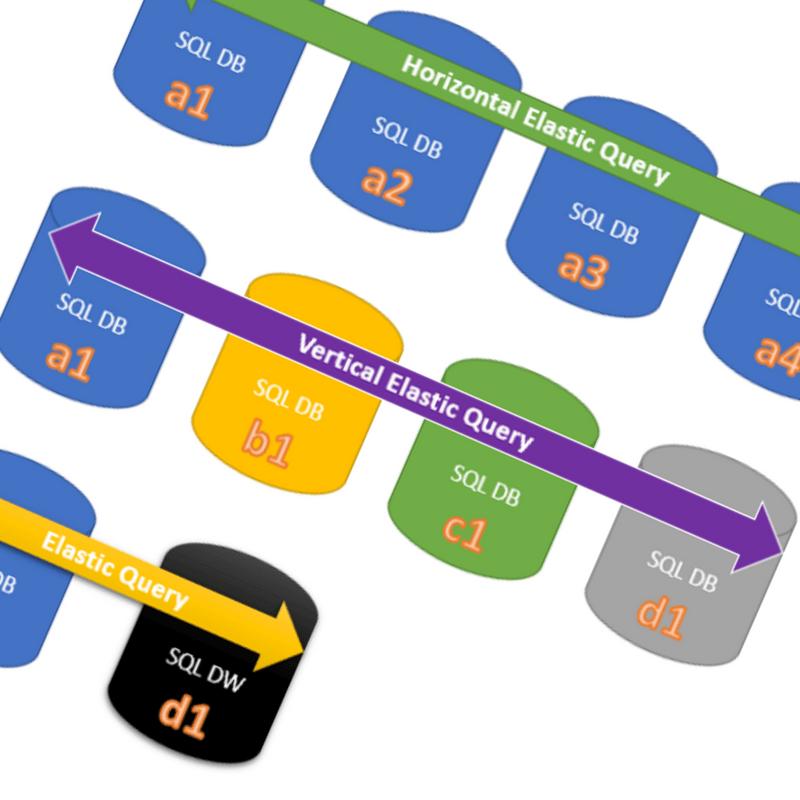 Setting up Cross Database Queries in Azure SQL Database