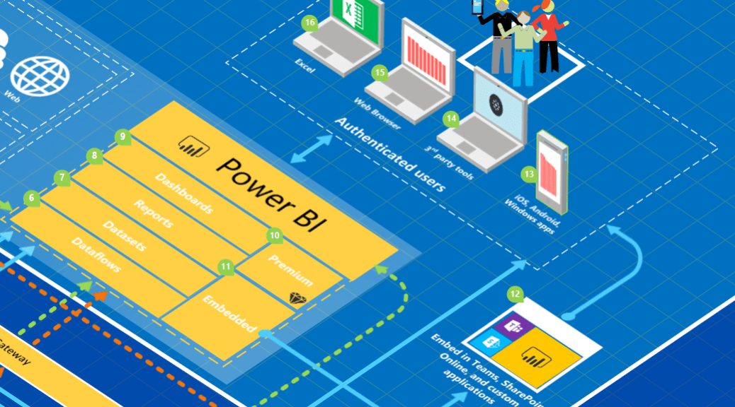 Power BI Architecture Diagram v4 is now available! | Data and