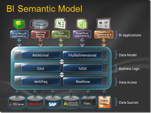 BISM (BI Semantic Model)