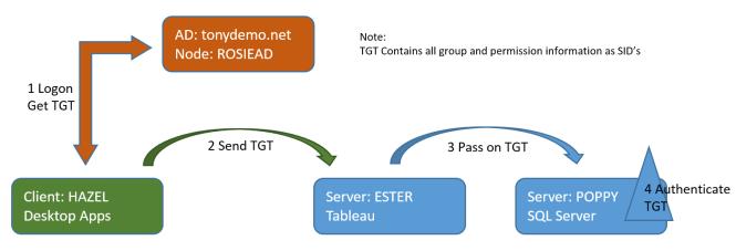 Kerberos TGT path on Multi-hop Delegation