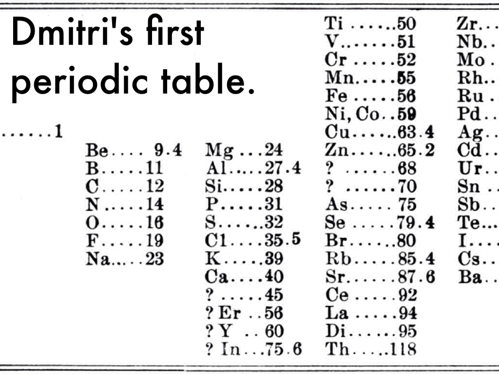 Dmitri Mendeleev Publishes His Periodic Table