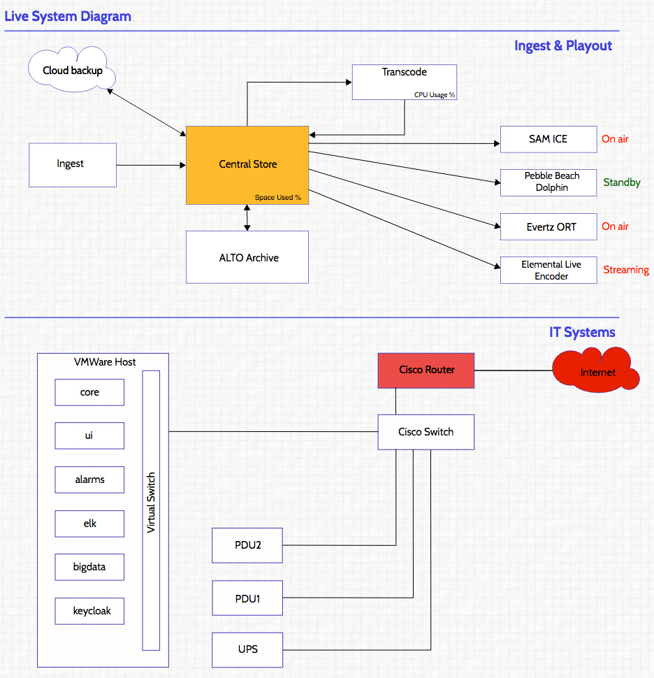 medium resolution of busby system diagram was used to provide a head up display of the overall system status and so that operators could have a logical view of how problems