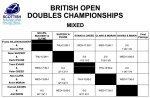 Mixed British Open Doubles Championship