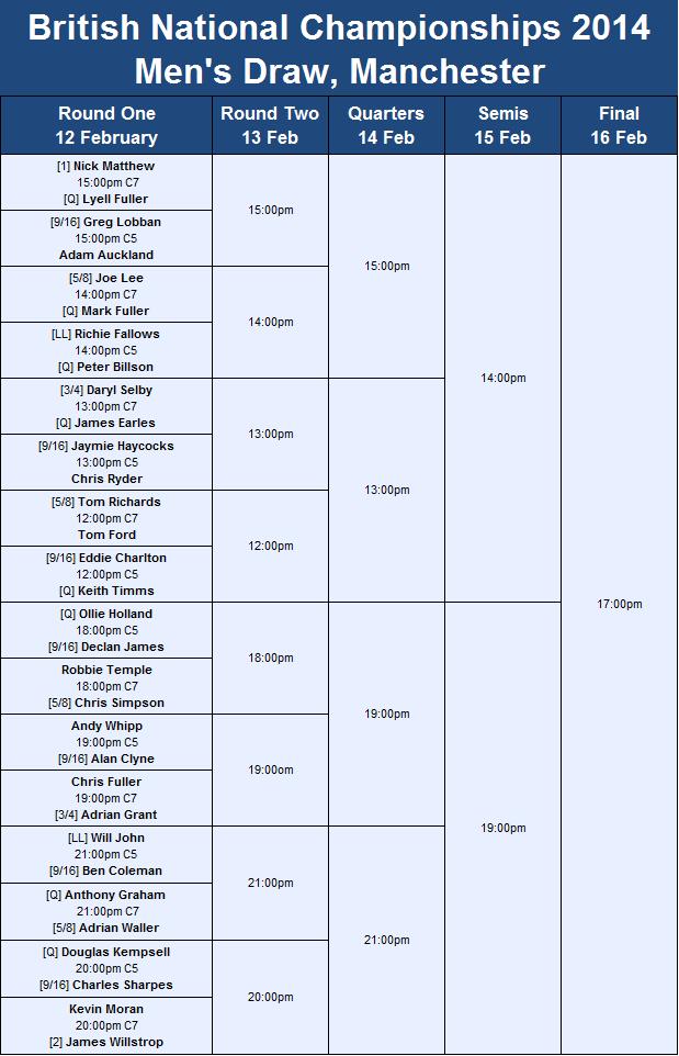 British Nationals draw