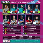 psa_women_rankings_NOV20