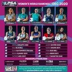 psa_women_rankings_DEC20