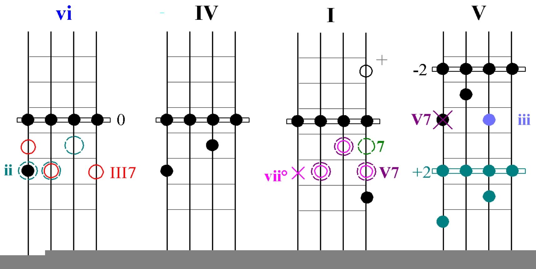 Ukulele Movable Chord Scales
