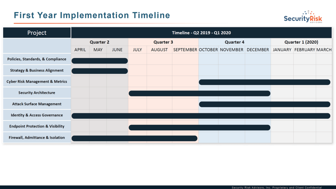 H24 Year 1 Project Timeline