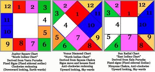 Principles Of Divisional Charts Sanjay Rath