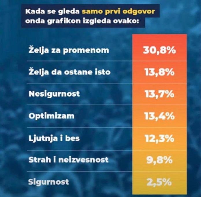 BEOGRAD NE VERUJE VUČIĆU: Za SNS i SPS bi glasalo 40,8 odsto, za opoziciju 48,6! 6