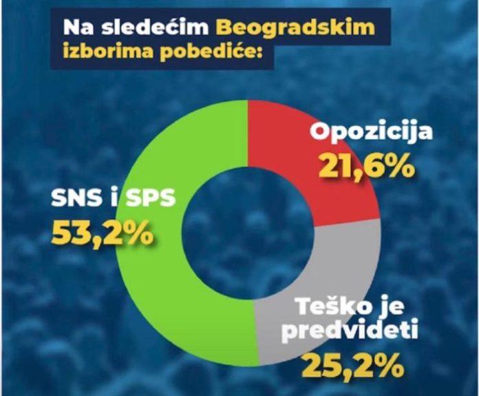 BEOGRAD NE VERUJE VUČIĆU: Za SNS i SPS bi glasalo 40,8 odsto, za opoziciju 48,6! 9