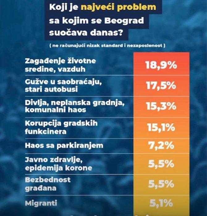 BEOGRAD NE VERUJE VUČIĆU: Za SNS i SPS bi glasalo 40,8 odsto, za opoziciju 48,6! 4